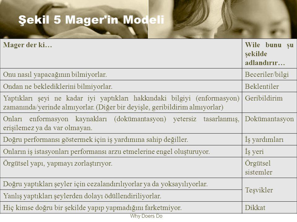 Why Doers Do Şekil 5 Mager in Modeli Mager der ki…Wile bunu şu şekilde adlandırır… Onu nasıl yapacağının bilmiyorlar.Beceriler/bilgi Ondan ne beklediklerini bilmiyorlar.Beklentiler Yaptıkları şeyi ne kadar iyi yaptıkları hakkındaki bilgiyi (enformasyon) zamanında/yerinde almıyorlar.
