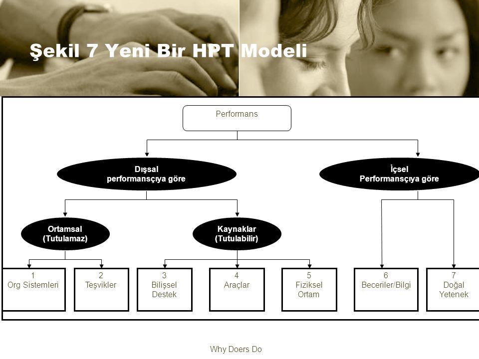 Why Doers Do Şekil 7 Yeni Bir HPT Modeli Performans Dışsal performansçıya göre Kaynaklar (Tutulabilir) Ortamsal (Tutulamaz) İçsel Performansçıya göre 1 Org Sistemleri 2 Teşvikler 3 Bilişsel Destek 4 Araçlar 5 Fiziksel Ortam 6 Beceriler/Bilgi 7 Doğal Yetenek