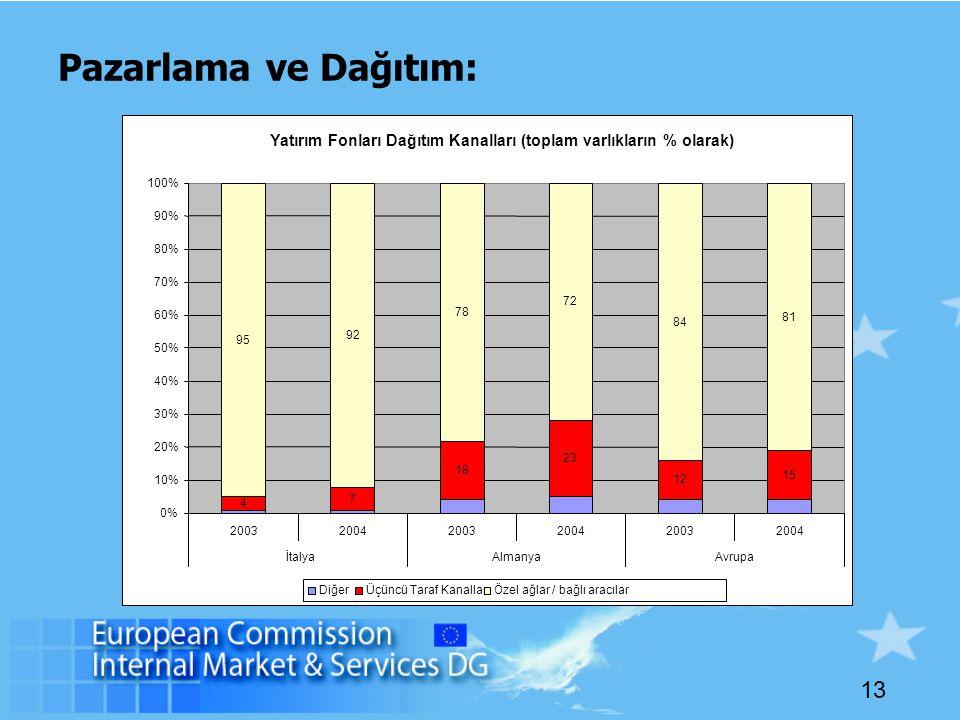 13 Pazarlama ve Dağıtım: Yatırım Fonları Dağıtım Kanalları (toplam varlıkların % olarak) 4 7 18 23 12 15 95 92 78 72 84 81 0% 10% 20% 30% 40% 50% 60% 70% 80% 90% 100% 200320042003200420032004 İtalyaAlmanyaAvrupa DiğerÜçüncü Taraf KanallarÖzel ağlar / bağlı aracılar