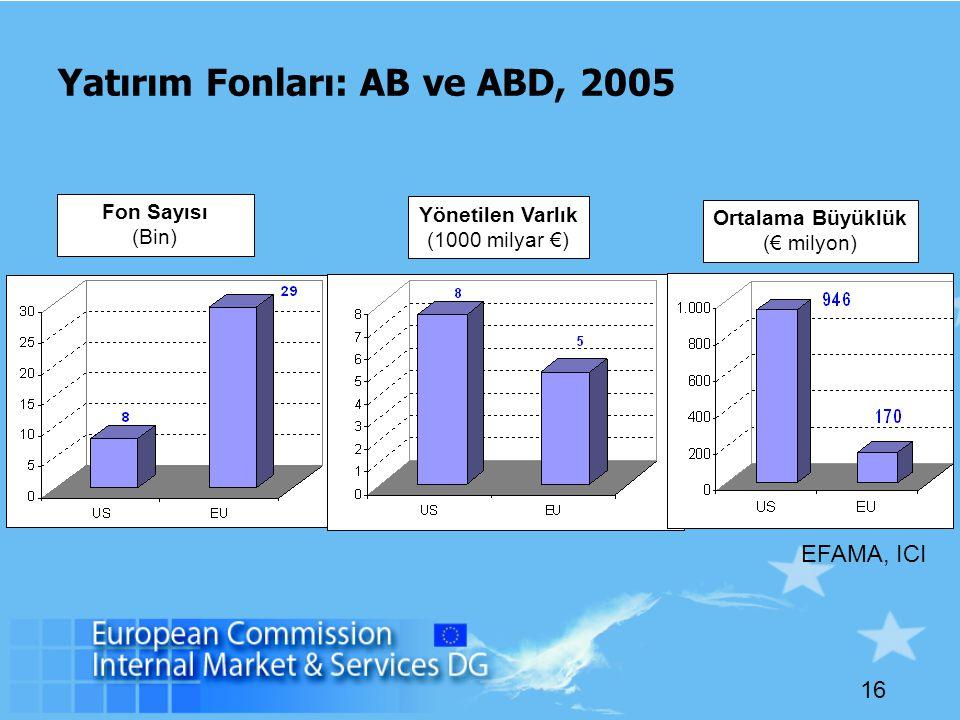 16 Yatırım Fonları: AB ve ABD, 2005 EFAMA, ICI Fon Sayısı (Bin) Ortalama Büyüklük (€ milyon) Yönetilen Varlık (1000 milyar €)