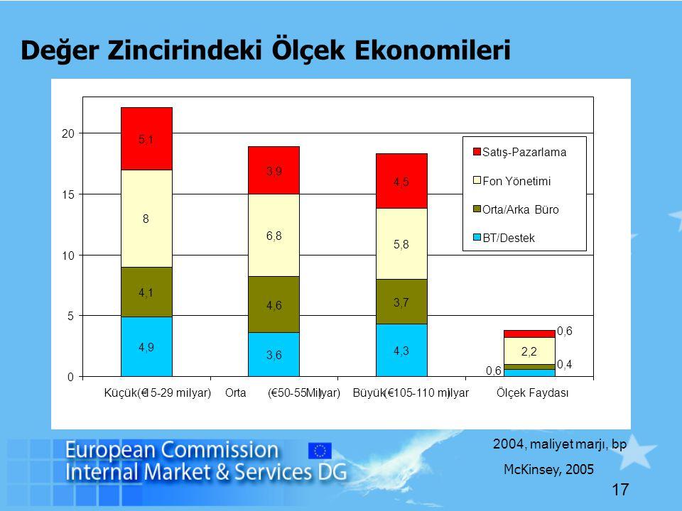 17 Değer Zincirindeki Ölçek Ekonomileri 2004, maliyet marjı, bp McKinsey, 2005 4,9 3,6 4,3 4,1 4,6 3,7 8 6,8 5,8 2,2 5,1 3,9 4,5 0,6 0,4 0,6 0 5 10 15 20 Küçük ( €15-29 milyar)Orta(€50-55Milyar))Büyük(€105-110 milyar)Ölçek Faydası Satış-Pazarlama Fon Yönetimi Orta/Arka Büro BT/Destek