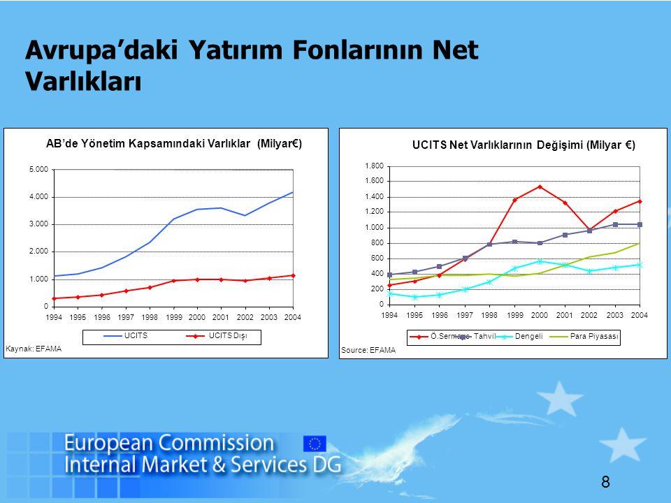 8 Avrupa'daki Yatırım Fonlarının Net Varlıkları UCITS Net Varlıklarının Değişimi (Milyar €) 0 200 400 600 800 1.000 1.200 1.400 1.600 1.800 19941995199619971998199920002001200220032004 Ö.SermayeTahvilDengeliPara Piyasası Source: EFAMA