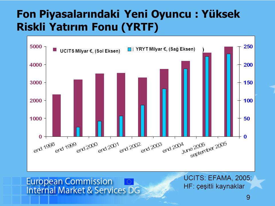 9 Fon Piyasalarındaki Yeni Oyuncu : Yüksek Riskli Yatırım Fonu (YRTF) UCITS: EFAMA, 2005; HF: çeşitli kaynaklar UCITS Milyar €, (Sol Eksen) YRYT Milyar €, (Sağ Eksen)
