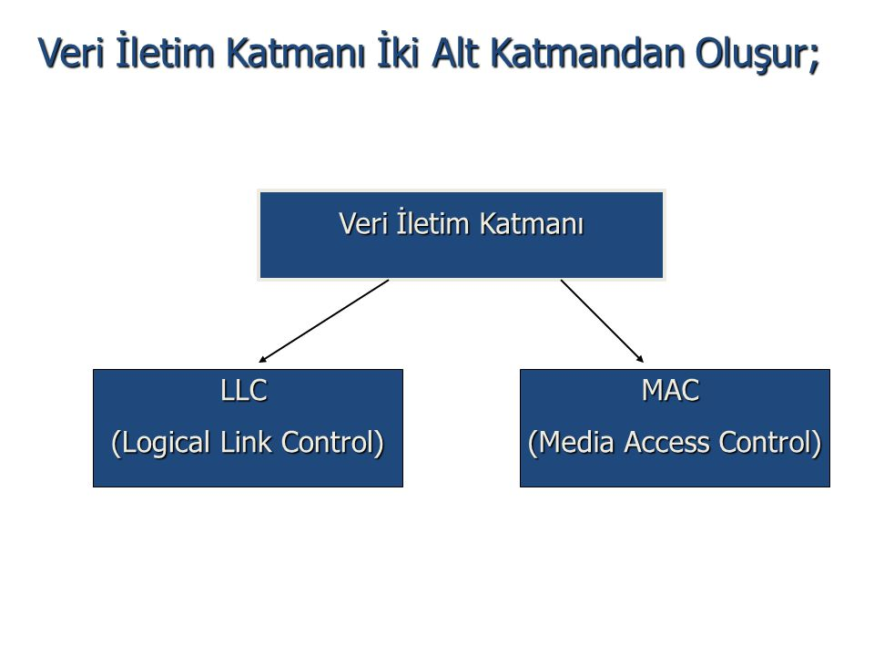 Veri İletim Katmanı LLC (Logical Link Control) MAC (Media Access Control) Veri İletim Katmanı İki Alt Katmandan Oluşur;