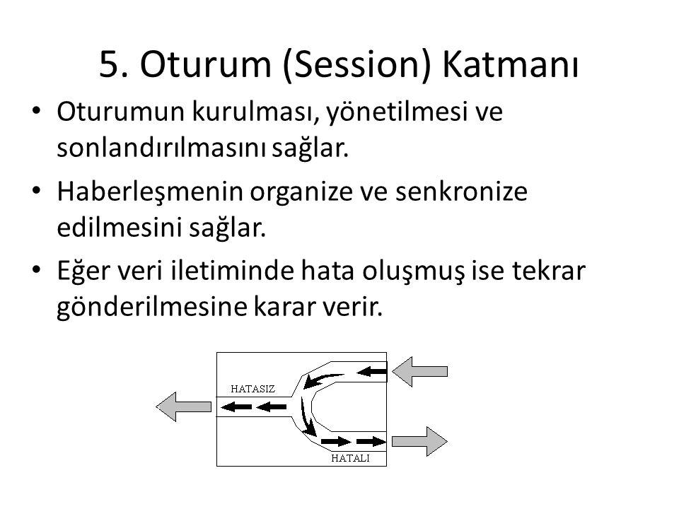 5. Oturum (Session) Katmanı Oturumun kurulması, yönetilmesi ve sonlandırılmasını sağlar. Haberleşmenin organize ve senkronize edilmesini sağlar. Eğer