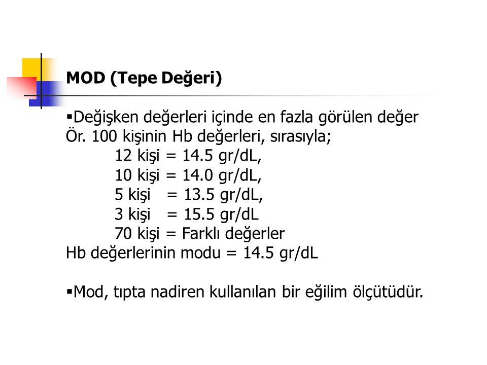 MOD (Tepe Değeri)  Değişken değerleri içinde en fazla görülen değer Ör. 100 kişinin Hb değerleri, sırasıyla; 12 kişi = 14.5 gr/dL, 10 kişi = 14.0 gr/