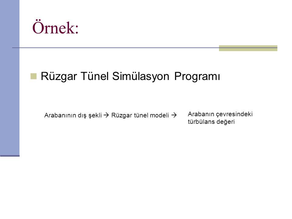 Örnek: Rüzgar Tünel Simülasyon Programı Arabanının dış şekli  Rüzgar tünel modeli  Arabanın çevresindeki türbülans değeri