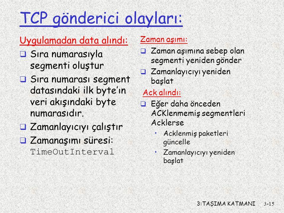 3:TAŞIMA KATMANI3-15 TCP gönderici olayları: Uygulamadan data alındı:  Sıra numarasıyla segmenti oluştur  Sıra numarası segment datasındaki ilk byte
