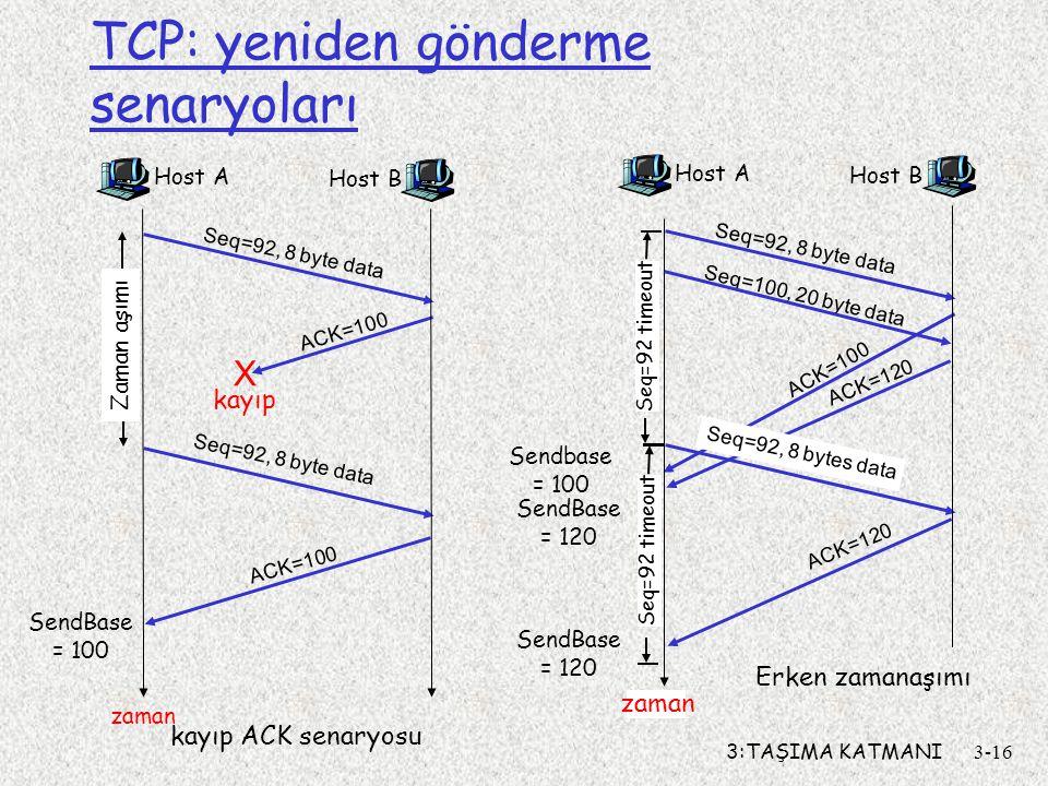 3:TAŞIMA KATMANI3-16 TCP: yeniden gönderme senaryoları Host A Seq=100, 20 byte data ACK=100 zaman Erken zamanaşımı Host B Seq=92, 8 bytes data ACK=120