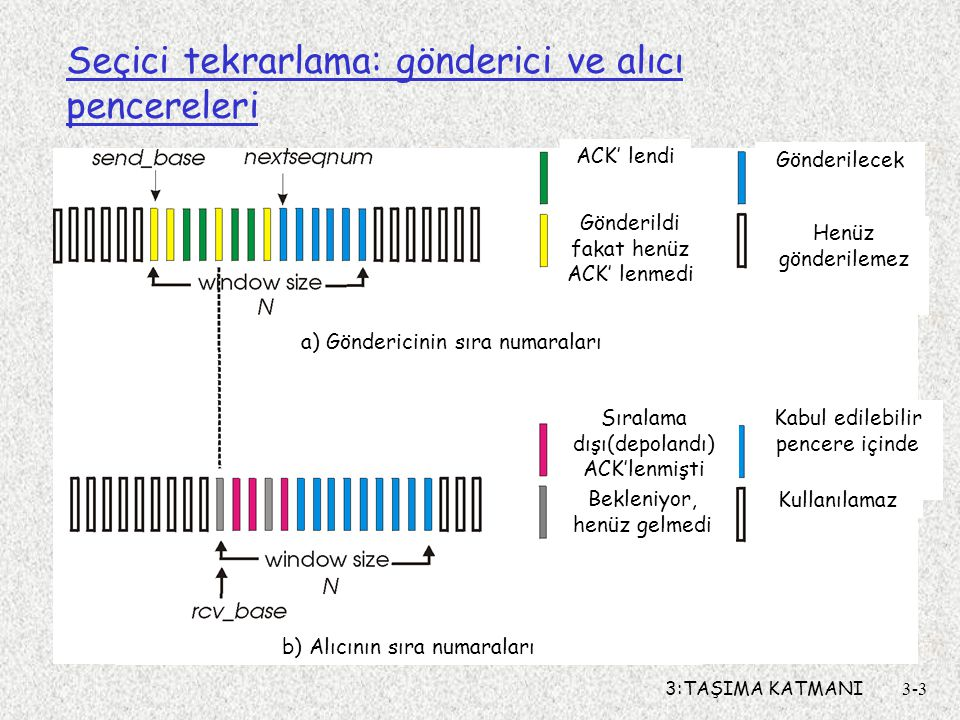 3:TAŞIMA KATMANI3-3 Seçici tekrarlama: gönderici ve alıcı pencereleri ACK' lendi Gönderildi fakat henüz ACK' lenmedi Gönderilecek Henüz gönderilemez S