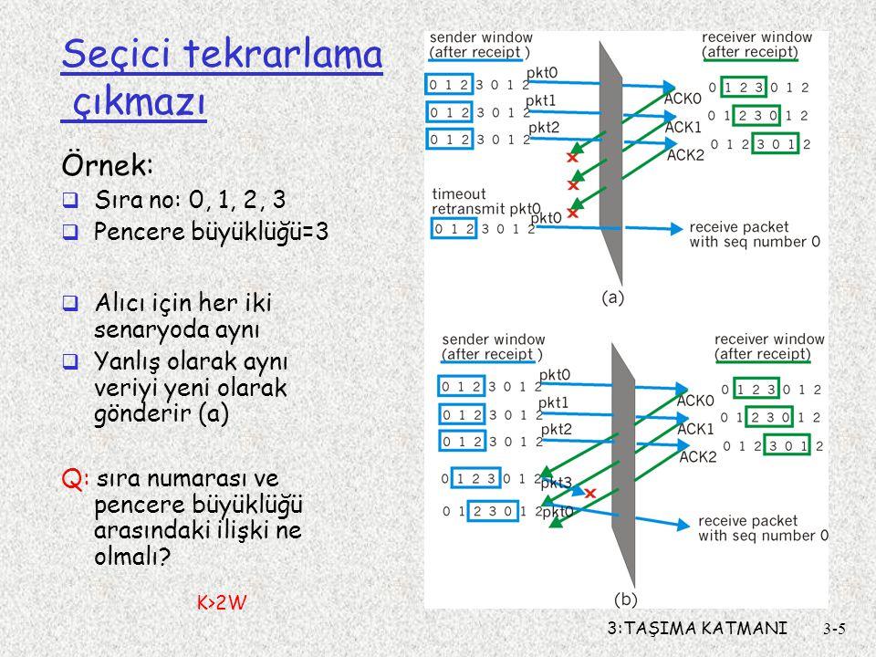 3:TAŞIMA KATMANI3-5 Seçici tekrarlama çıkmazı Örnek:  Sıra no: 0, 1, 2, 3  Pencere büyüklüğü=3  Alıcı için her iki senaryoda aynı  Yanlış olarak a