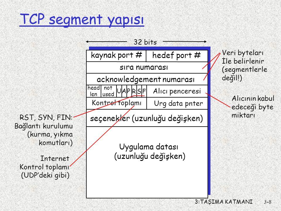 3:TAŞIMA KATMANI3-8 TCP segment yapısı kaynak port # hedef port # 32 bits Uygulama datası (uzunluğu değişken) sıra numarası acknowledgement numarası A