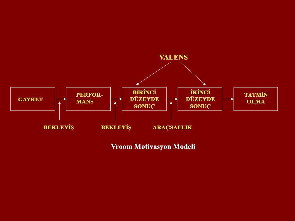 GAYRET PERFOR- MANS BİRİNCİ DÜZEYDE SONUÇ İKİNCİ DÜZEYDE SONUÇ TATMİN OLMA BEKLEYİŞ ARAÇSALLIK VALENS Vroom Motivasyon Modeli