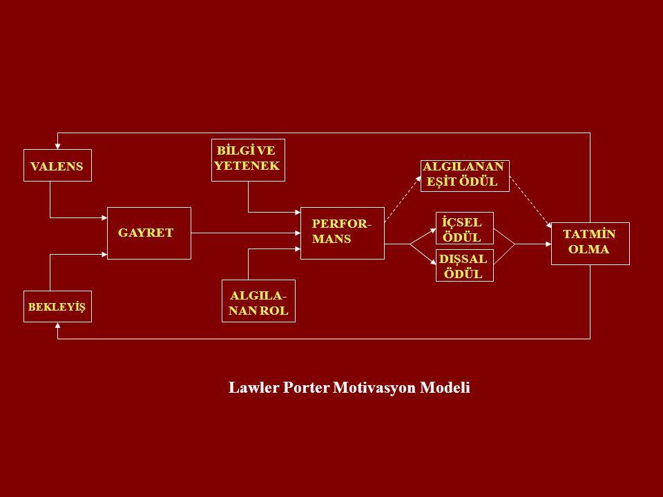 GAYRET PERFOR- MANS BEKLEYİŞ VALENS TATMİN OLMA BİLGİ VE YETENEK ALGILA- NAN ROL ALGILANAN EŞİT ÖDÜL İÇSEL ÖDÜL DIŞSAL ÖDÜL Lawler Porter Motivasyon M
