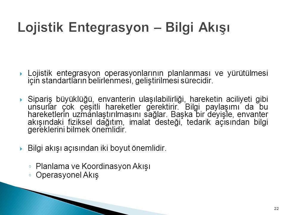 Lojistik entegrasyon operasyonlarının planlanması ve yürütülmesi için standartların belirlenmesi, geliştirilmesi sürecidir.