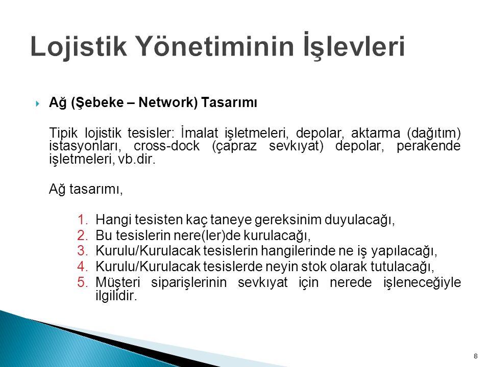  Ağ (Şebeke – Network) Tasarımı Tipik lojistik tesisler: İmalat işletmeleri, depolar, aktarma (dağıtım) istasyonları, cross-dock (çapraz sevkıyat) depolar, perakende işletmeleri, vb.dir.
