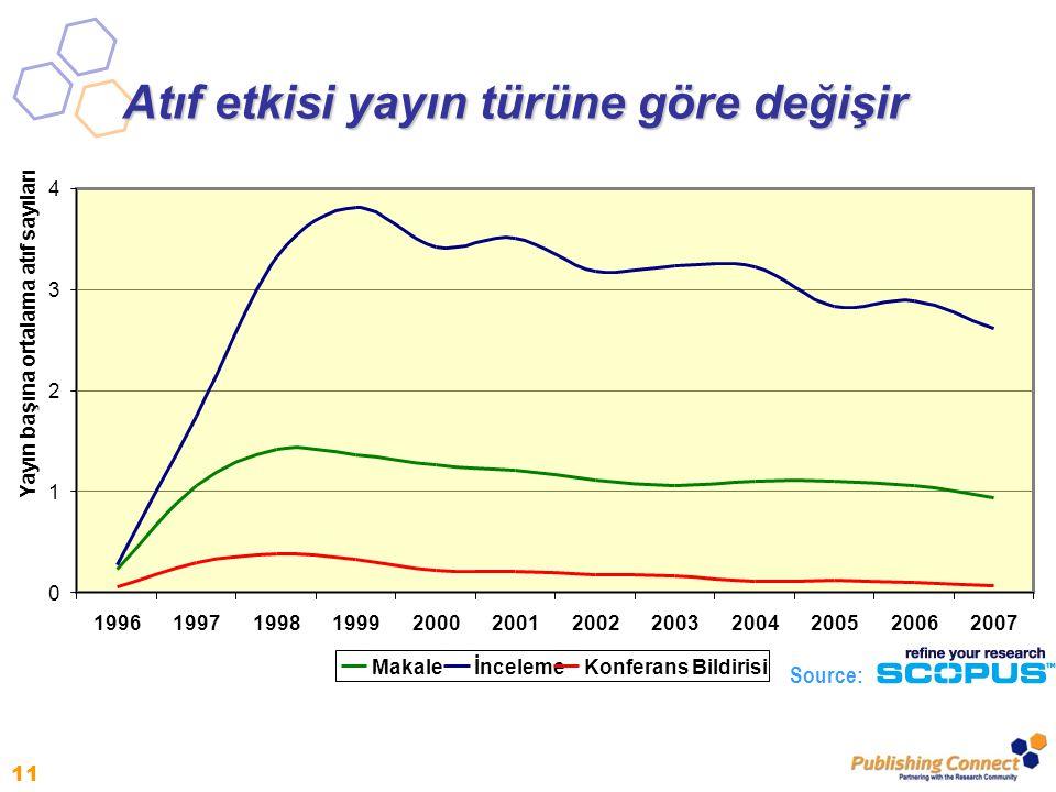 11 Atıf etkisi yayın türüne göre değişir 0 1 2 3 4 199619971998199920002001200220032004200520062007 Yayın başına ortalama atıf sayıları Makaleİnceleme