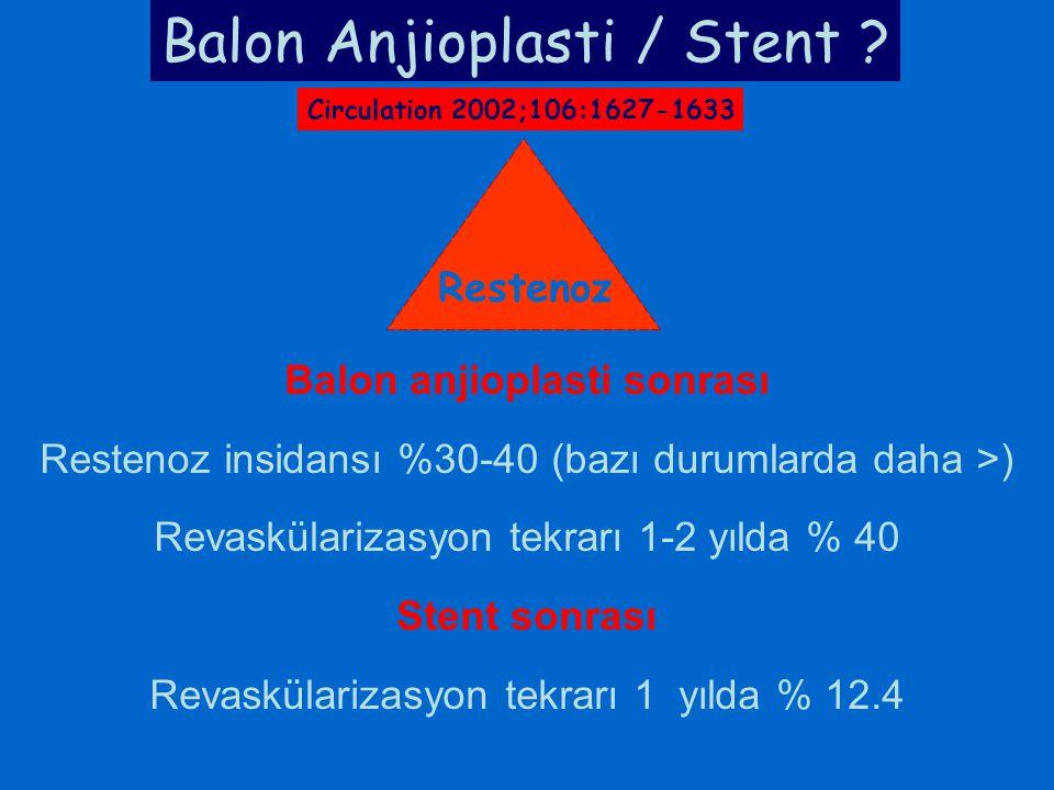 Balon anjioplasti sonrası Restenoz insidansı %30-40 (bazı durumlarda daha >) Revaskülarizasyon tekrarı 1-2 yılda % 40 Stent sonrası Revaskülarizasyon