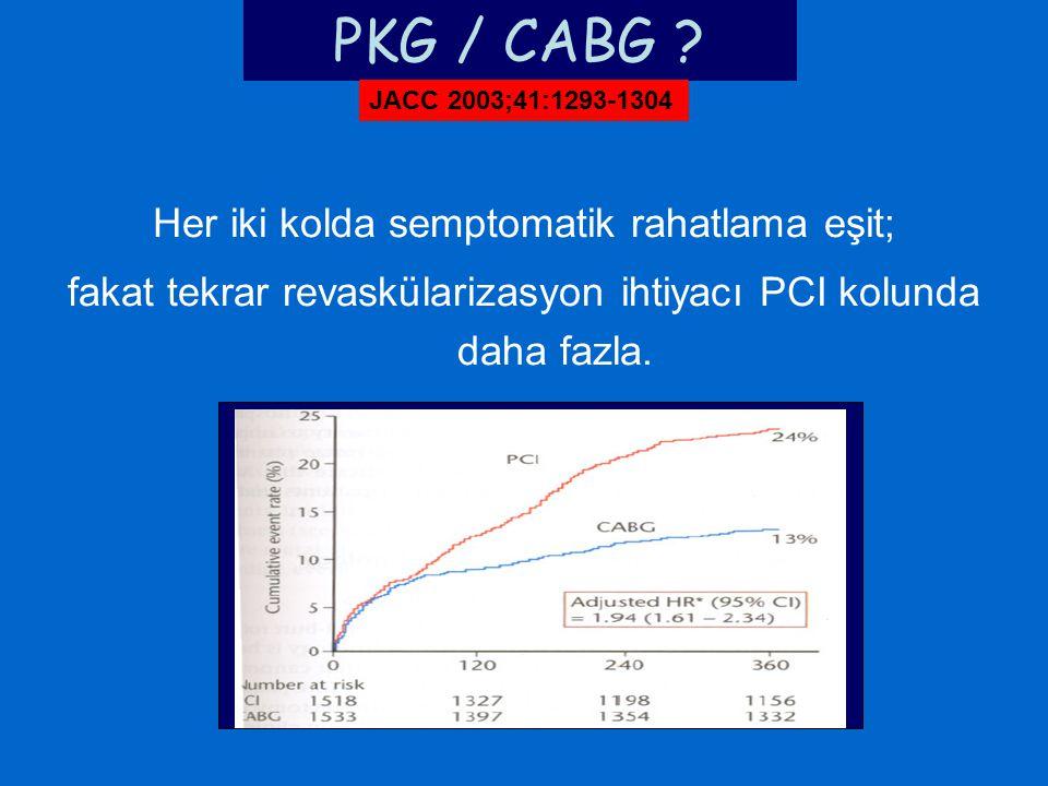 Her iki kolda semptomatik rahatlama eşit; fakat tekrar revaskülarizasyon ihtiyacı PCI kolunda daha fazla. PKG / CABG ? JACC 2003;41:1293-1304