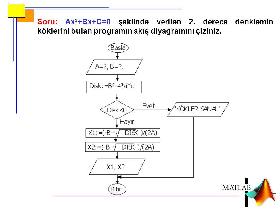 A=input( A Katsayısını Giriniz= ); B=input( B Katsayısını Giriniz= ); C=input( C Sabitini Giriniz= ); delta=B^2-4*A*C; if delta<0 disp( Kökler Sanal ); else x1=(-B+sqrt(delta))/(2*A); x2=(-B-sqrt(delta))/(2*A); fprintf( 1.
