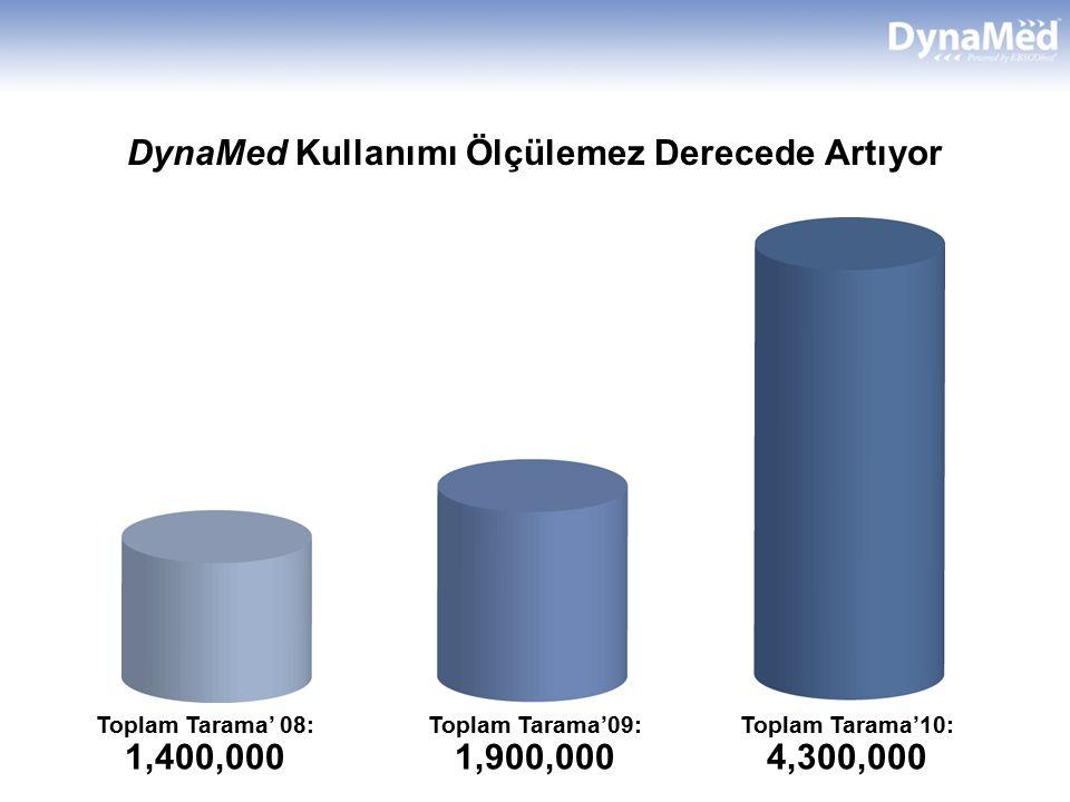 DynaMed Kullanımı Ölçülemez Derecede Artıyor Toplam Tarama' 08: 1,400,000 Toplam Tarama'09: 1,900,000 Toplam Tarama'10: 4,300,000