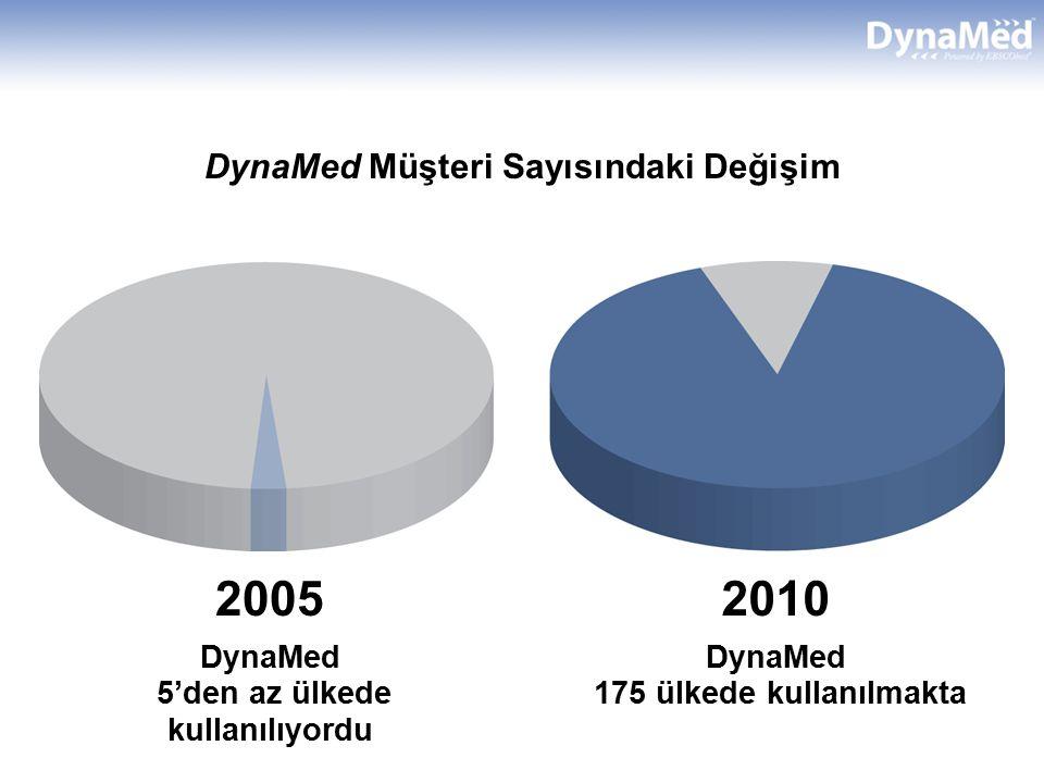 DynaMed Müşteri Sayısındaki Değişim 2005 DynaMed 5'den az ülkede kullanılıyordu 2010 DynaMed 175 ülkede kullanılmakta