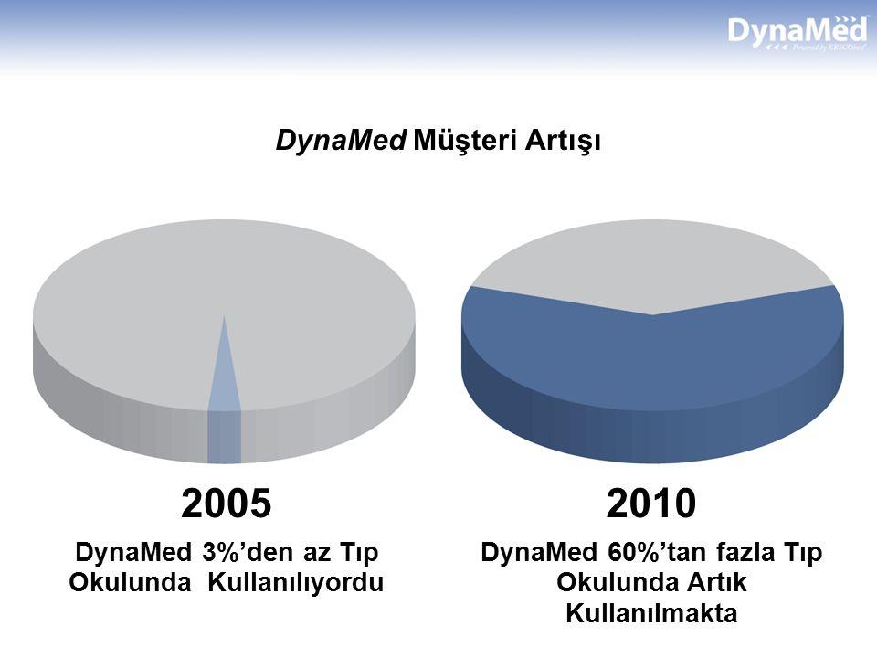 DynaMed Müşteri Artışı 2005 DynaMed 3%'den az Tıp Okulunda Kullanılıyordu 2010 DynaMed 60%'tan fazla Tıp Okulunda Artık Kullanılmakta
