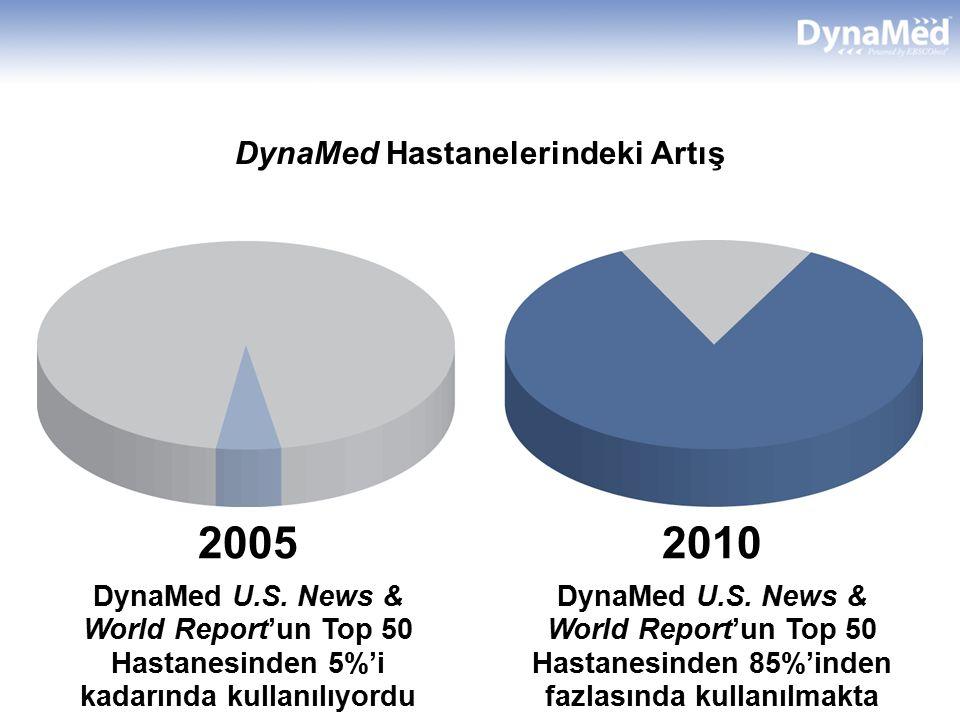DynaMed Hastanelerindeki Artış 2005 DynaMed U.S. News & World Report'un Top 50 Hastanesinden 5%'i kadarında kullanılıyordu 2010 DynaMed U.S. News & Wo
