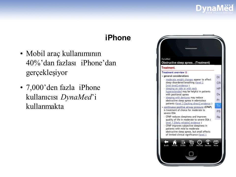 iPhone Mobil araç kullanımının 40%'dan fazlası iPhone'dan gerçekleşiyor 7,000'den fazla iPhone kullanıcısı DynaMed'i kullanmakta