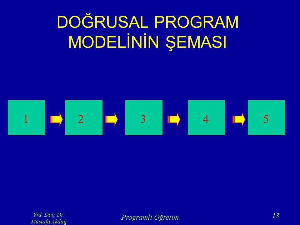 Yrd. Doç. Dr. Mustafa Akdağ Programlı Öğretim 13 DOĞRUSAL PROGRAM MODELİNİN ŞEMASI 12345