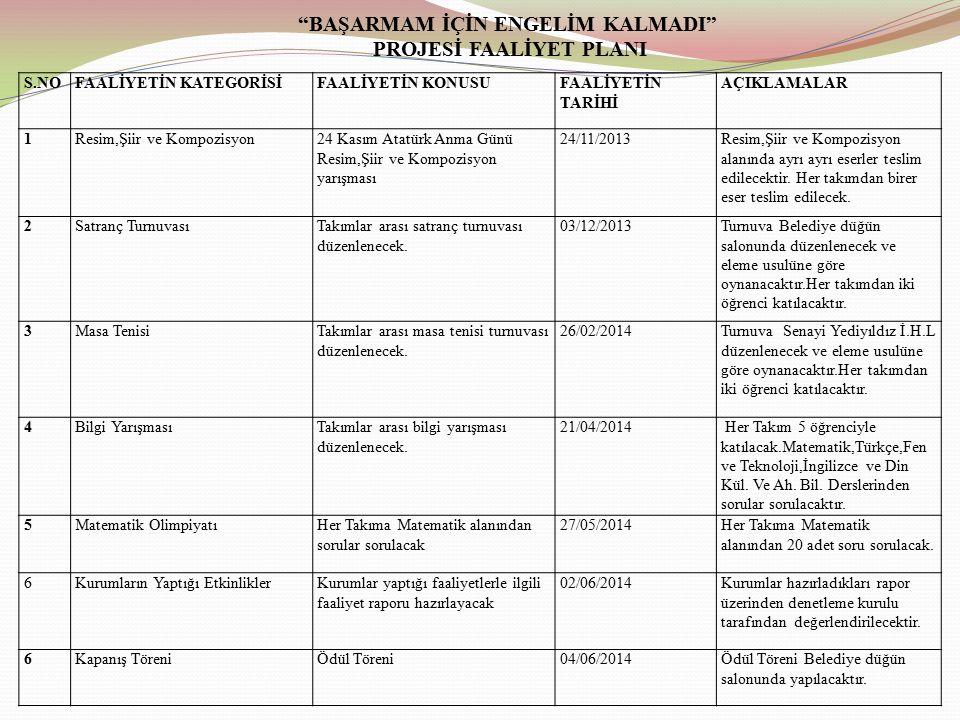 BAŞARMAM İÇİN ENGELİM KALMADI PROJESİ FAALİYET PLANI S.NOFAALİYETİN KATEGORİSİFAALİYETİN KONUSUFAALİYETİN TARİHİ AÇIKLAMALAR 1Resim,Şiir ve Kompozisyon24 Kasım Atatürk Anma Günü Resim,Şiir ve Kompozisyon yarışması 24/11/2013Resim,Şiir ve Kompozisyon alanında ayrı ayrı eserler teslim edilecektir.