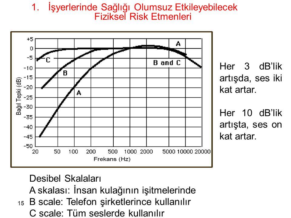 15 1.İşyerlerinde Sağlığı Olumsuz Etkileyebilecek Fiziksel Risk Etmenleri Desibel Skalaları A skalası: İnsan kulağının işitmelerinde B scale: Telefon