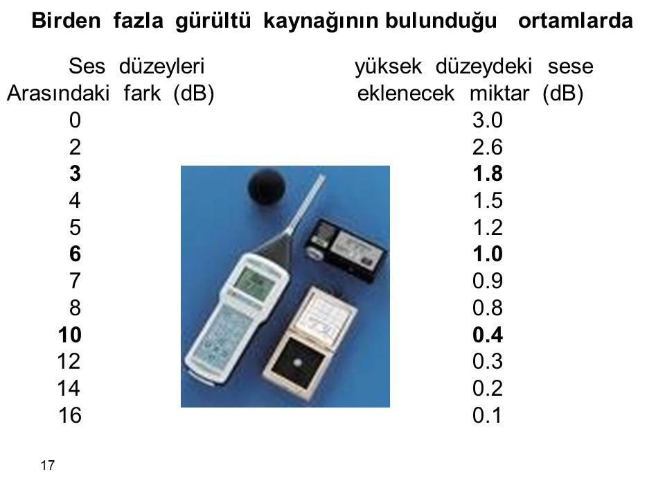 Ses düzeyleri yüksek düzeydeki sese Arasındaki fark (dB) eklenecek miktar (dB) 0 3.0 2 2.6 3 1.8 41.5 51.2 6 1.0 7 0.9 80.8 100.4 12 0.3 140.2 16 0.1