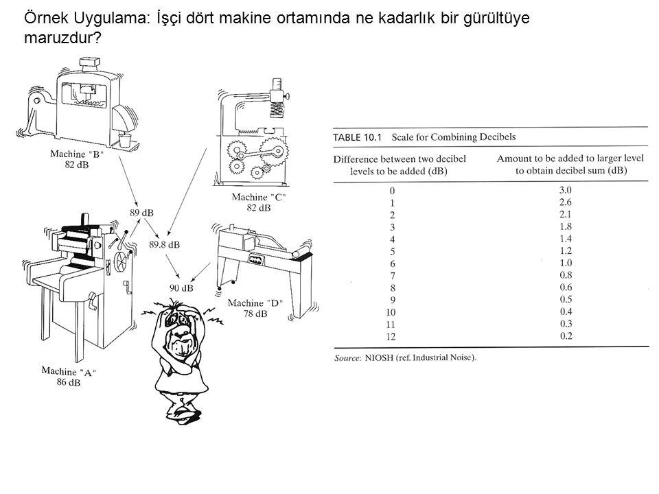Örnek Uygulama: İşçi dört makine ortamında ne kadarlık bir gürültüye maruzdur?