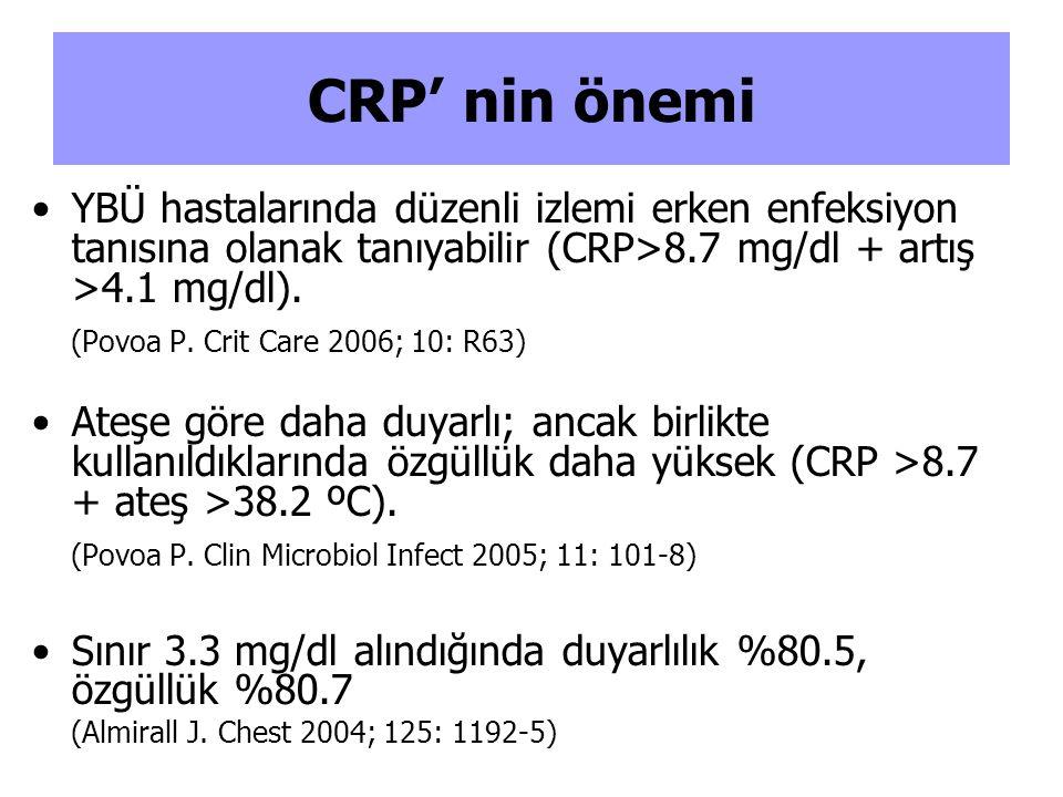 CRP' nin önemi YBÜ hastalarında düzenli izlemi erken enfeksiyon tanısına olanak tanıyabilir (CRP>8.7 mg/dl + artış >4.1 mg/dl).