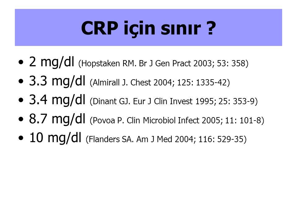 CRP için sınır .2 mg/dl (Hopstaken RM. Br J Gen Pract 2003; 53: 358) 3.3 mg/dl (Almirall J.