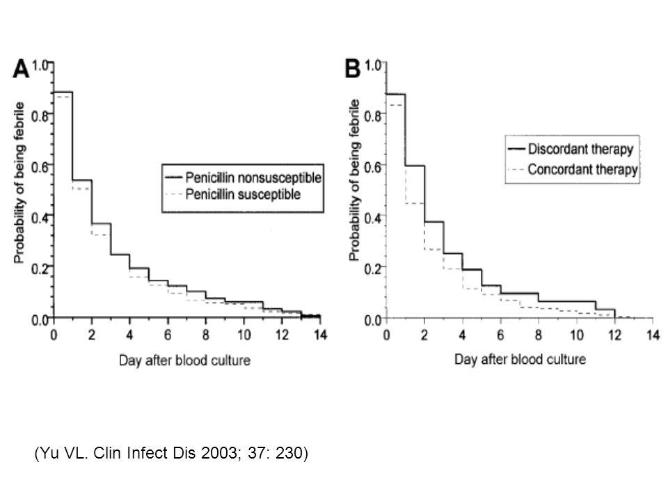 (Yu VL. Clin Infect Dis 2003; 37: 230)