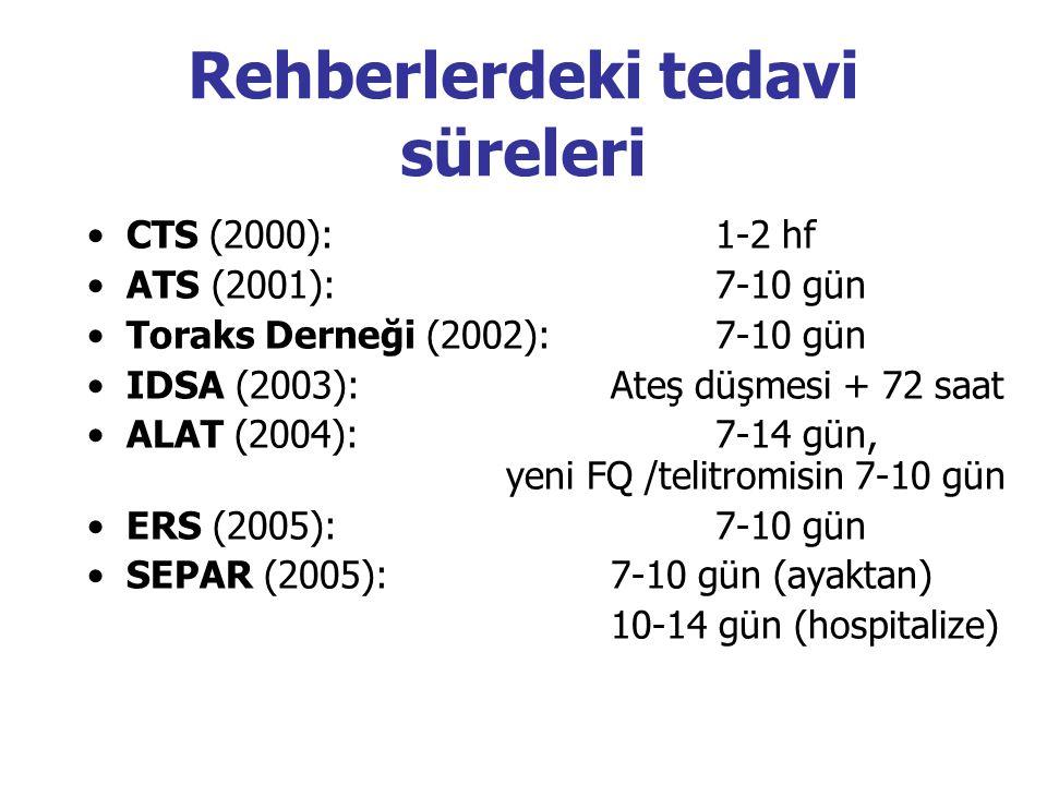 Rehberlerdeki tedavi süreleri CTS (2000): 1-2 hf ATS (2001): 7-10 gün Toraks Derneği (2002): 7-10 gün IDSA (2003): Ateş düşmesi + 72 saat ALAT (2004): 7-14 gün, yeni FQ /telitromisin 7-10 gün ERS (2005): 7-10 gün SEPAR (2005): 7-10 gün (ayaktan) 10-14 gün (hospitalize)