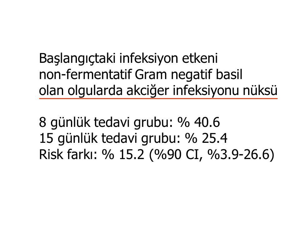Başlangıçtaki infeksiyon etkeni non-fermentatif Gram negatif basil olan olgularda akciğer infeksiyonu nüksü 8 günlük tedavi grubu: % 40.6 15 günlük tedavi grubu: % 25.4 Risk farkı: % 15.2 (%90 CI, %3.9-26.6)