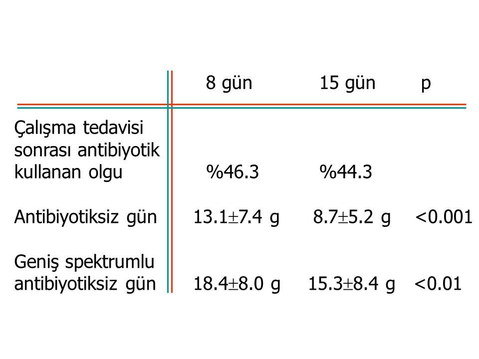 8 gün 15 gün p Çalışma tedavisi sonrası antibiyotik kullanan olgu %46.3 %44.3 Antibiyotiksiz gün 13.1  7.4 g 8.7  5.2 g <0.001 Geniş spektrumlu antibiyotiksiz gün 18.4  8.0 g 15.3  8.4 g <0.01