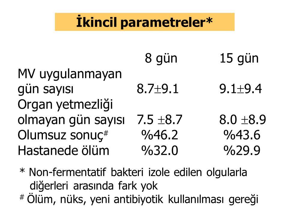 İkincil parametreler* 8 gün15 gün MV uygulanmayan gün sayısı 8.7  9.19.1  9.4 Organ yetmezliği olmayan gün sayısı 7.5  8.78.0  8.9 Olumsuz sonuç # %46.2 %43.6 Hastanede ölüm %32.0 %29.9 * Non-fermentatif bakteri izole edilen olgularla diğerleri arasında fark yok # Ölüm, nüks, yeni antibiyotik kullanılması gereği