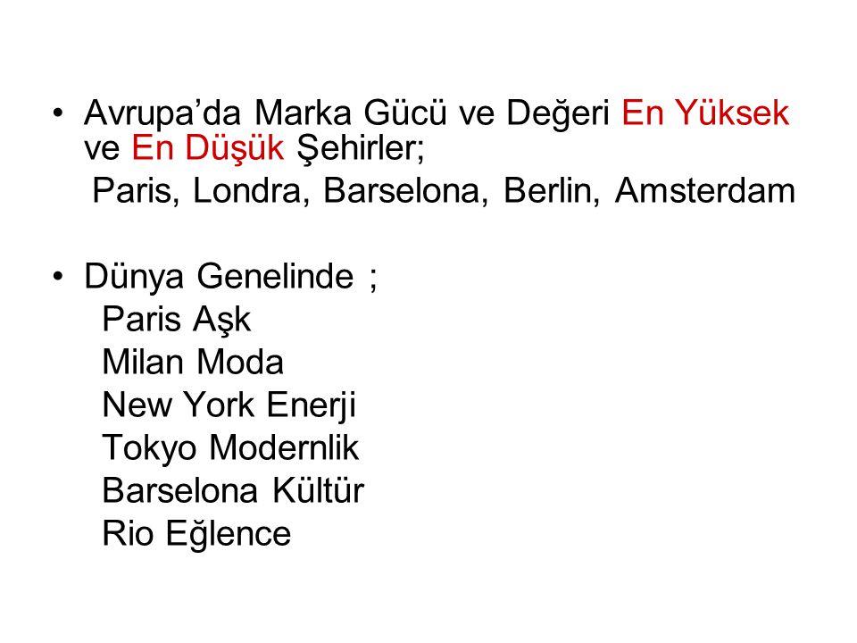 Avrupa'da Marka Gücü ve Değeri En Yüksek ve En Düşük Şehirler; Paris, Londra, Barselona, Berlin, Amsterdam Dünya Genelinde ; Paris Aşk Milan Moda New