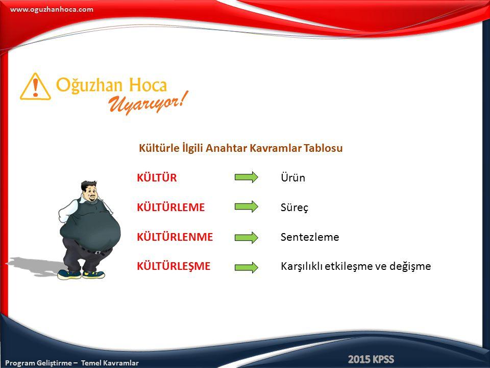 Program Geliştirme – Temel Kavramlar www.oguzhanhoca.com Kültürle İlgili Anahtar Kavramlar Tablosu KÜLTÜR Ürün KÜLTÜRLEME Süreç KÜLTÜRLENME Sentezleme