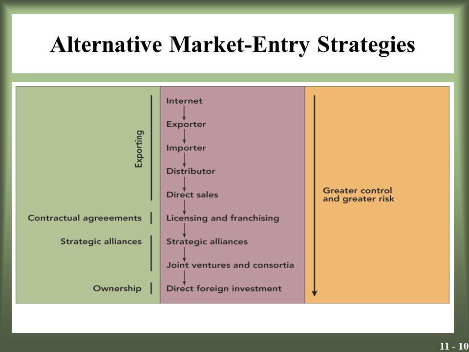 11 - 10 Alternative Market-Entry Strategies Insert Exhibit 11.2