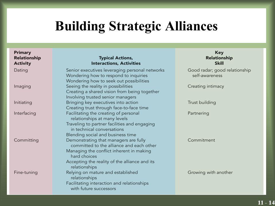 11 - 14 Building Strategic Alliances Insert Exhibit 11.3