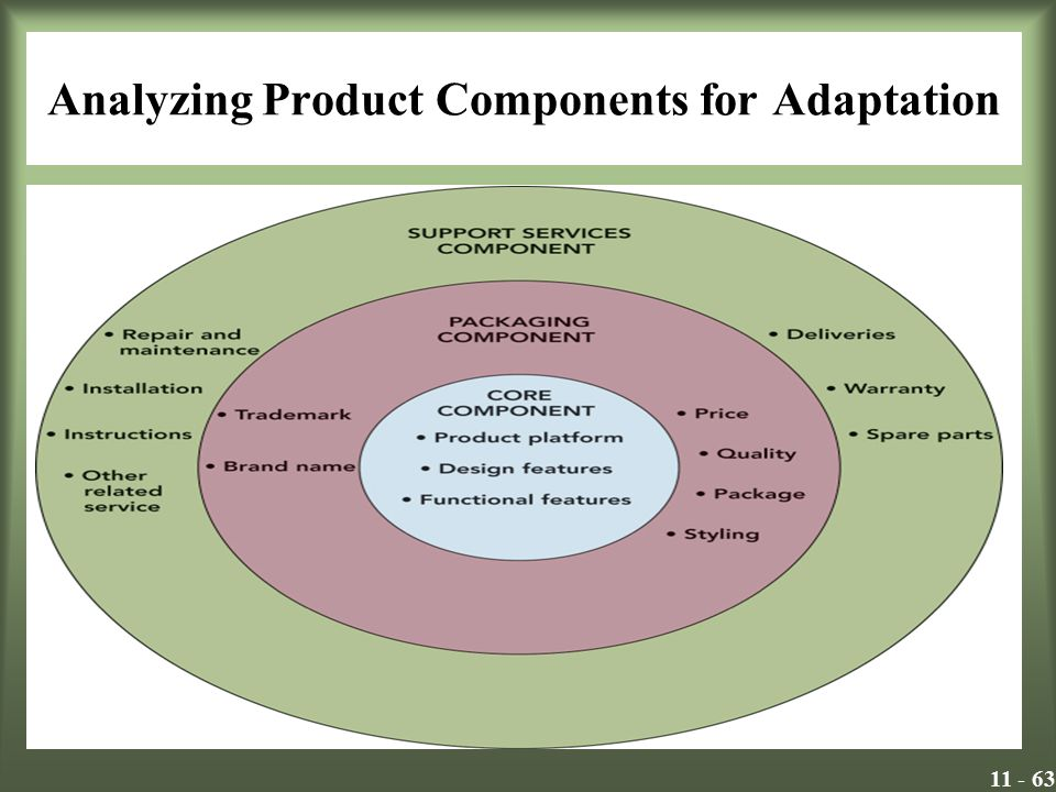 11 - 63 Analyzing Product Components for Adaptation Insert Exhibit 12.1 – Product Component Model Exhibit 12.1