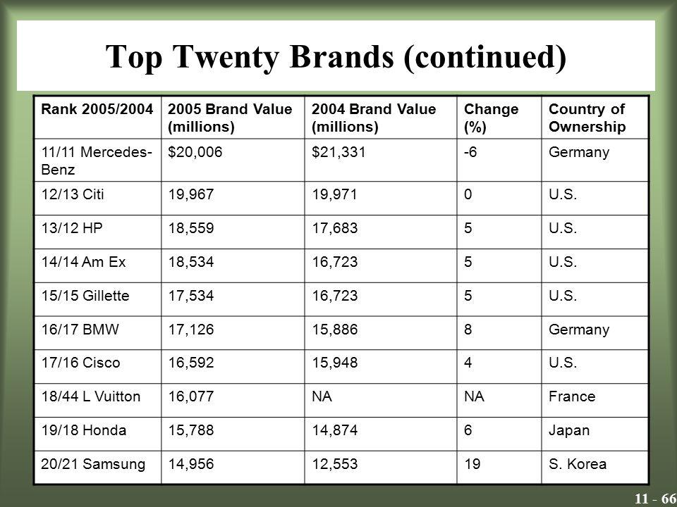 11 - 66 Top Twenty Brands (continued) Rank 2005/20042005 Brand Value (millions) 2004 Brand Value (millions) Change (%) Country of Ownership 11/11 Merc