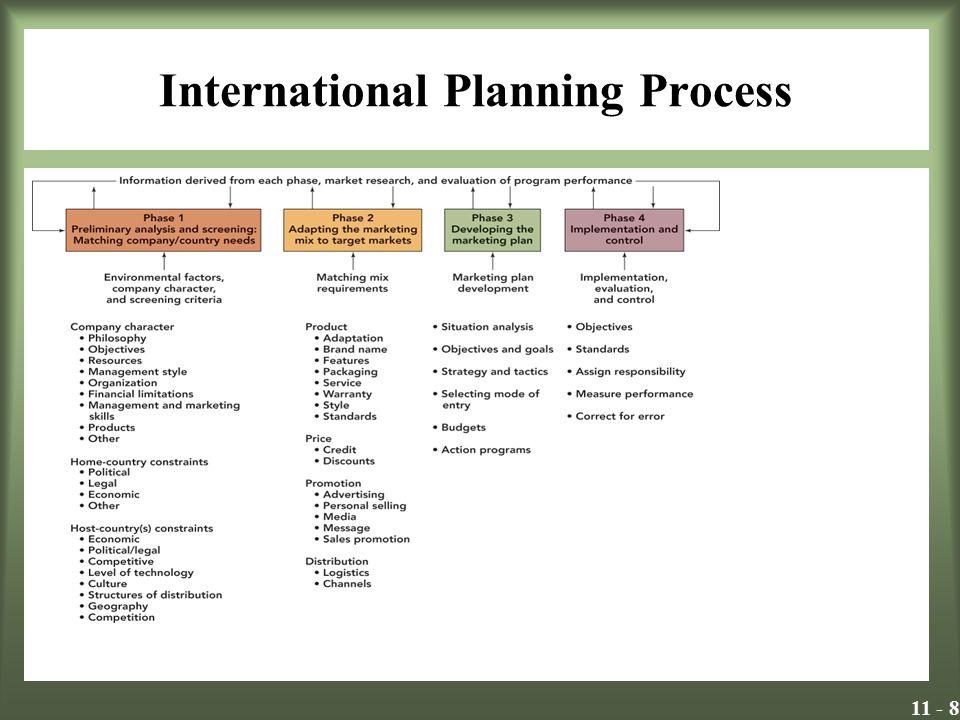 11 - 9 Alternatif Pazar giriş stratejileri Uluslar arası pazara giriş stratejisi aşağıdaki Pazar özelliği analizini içerir: -Potansiyel satışlar -Stratejik önem -Yerel kaynakların gücü -Kültürel farklılıklar -Ülke sınırlılıkları İşletmeler genellikle ihracatla başlar Dolaylı ihracat Doğrudan ihracat Lisans verme Ortak yatırım Doğrudan yatırım