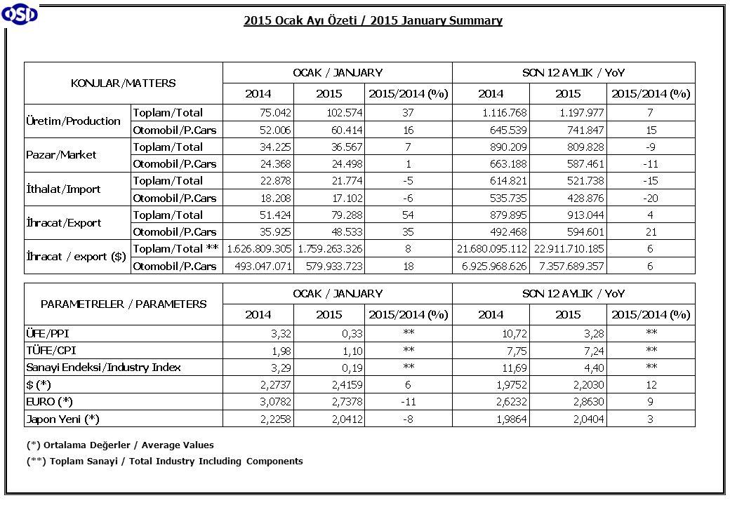 2015 Ocak Ayı Özeti / 2015 January Summary (*) Ortalama Değerler / Average Values (**) Toplam Sanayi / Total Industry Including Components