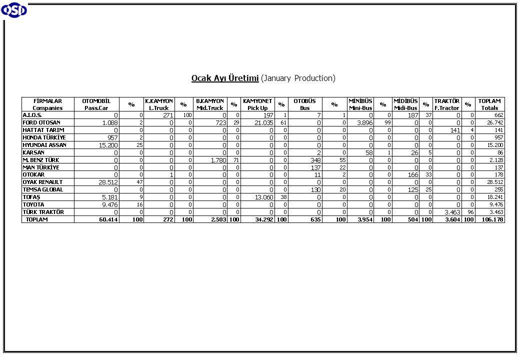 Ticari Araç Üretimi (x1000) (Ocak) Commercial Vehicle Production (x1000) (January) (AYA >12 Ton) Büyük Kamyon Üretimi (x100) (Ocak) (GVW >12 Ton) Heavy Truck Production (x100) (January) Otobüs Üretimi (x100) (Ocak) Bus Production (x100) (January) Traktör Üretimi (x1000) (Ocak) F.